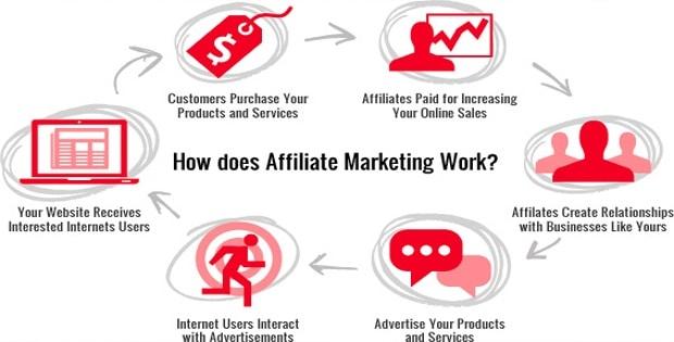 Menjalankan bisnis online affiliasi marketing untuk pemula