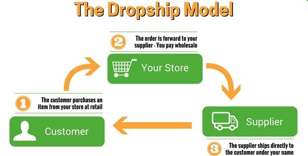 Cara kerja bisnis dropship