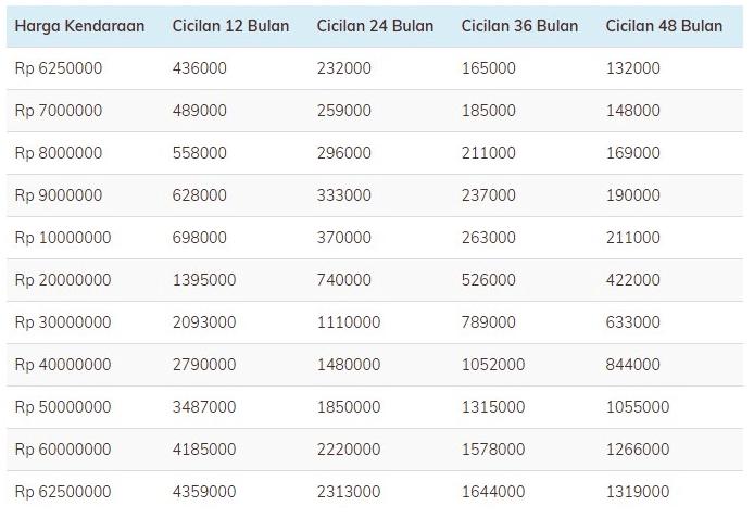 Tabel Pinjaman Angsuran Sesuai Tenor Kredit Bank Bri Terbaru 2021