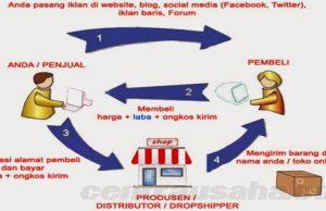Cara kerja sistem bisnis dropship
