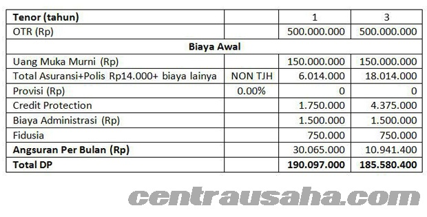 Tabel angsuran cicilan KKB BCA kredit kendaraan bermotor