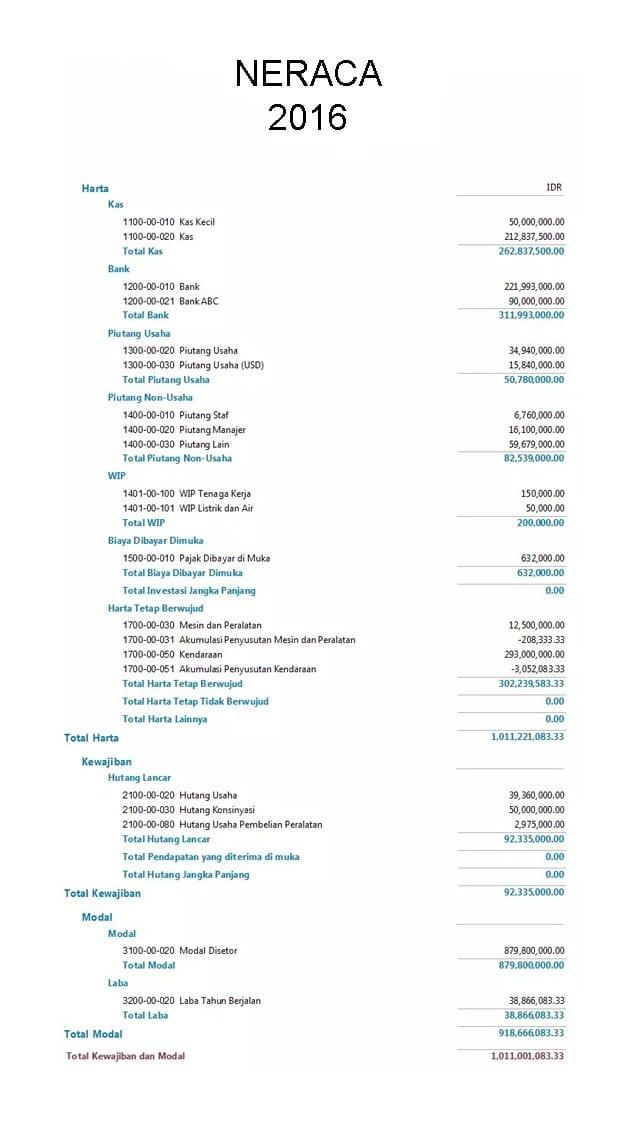Contoh Laporan Keuangan Neraca