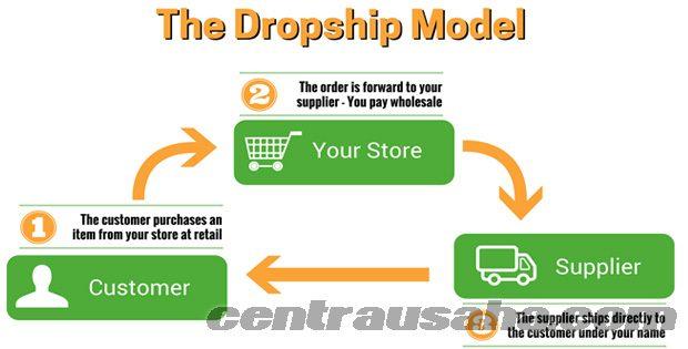 Strategi menjalankan bisnis dropship
