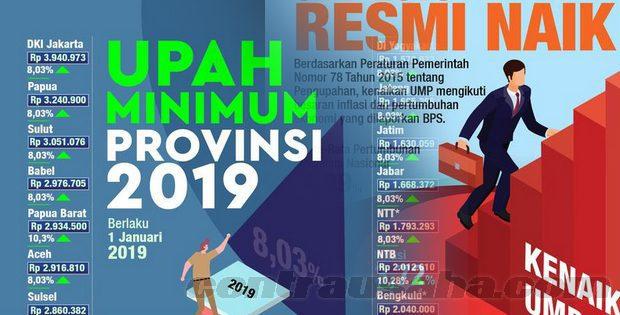 UMR UMP Provinsi di Indonesia Terbaru
