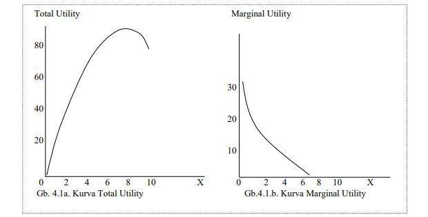 Tabel Total Utiliti dan Marginal Utility