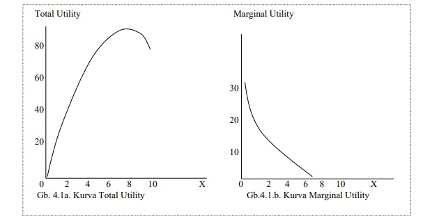 Tabel total utiility dan margin utility
