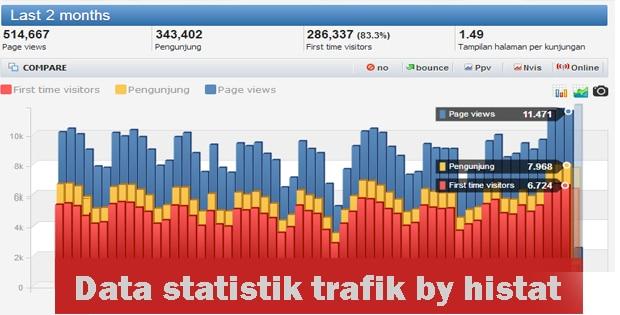 Data trafik web centrausaha.com