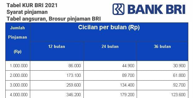 Brosur Pinjaman BRI, Tabel angsuran KUR BRI 2021